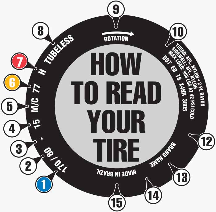 How To Read A Tire >> How To Read Motorcycle Tires Jpcycles Com